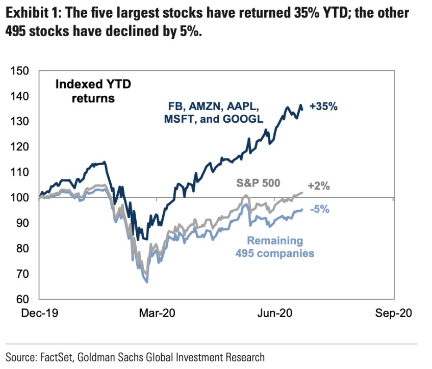Exhibit one, The five largest stocks have returned 35 percent